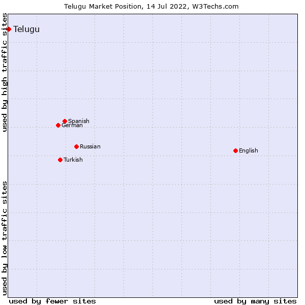 Market position of Telugu