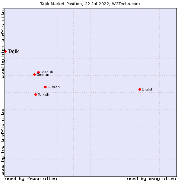 Market position of Tajik