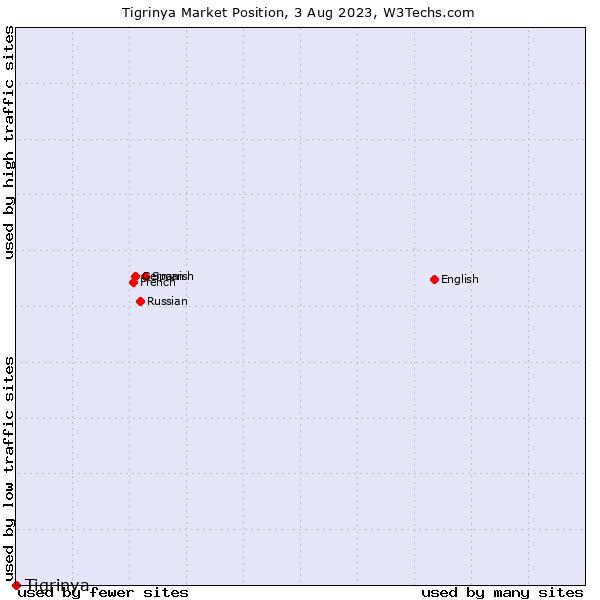 Market position of Tigrinya