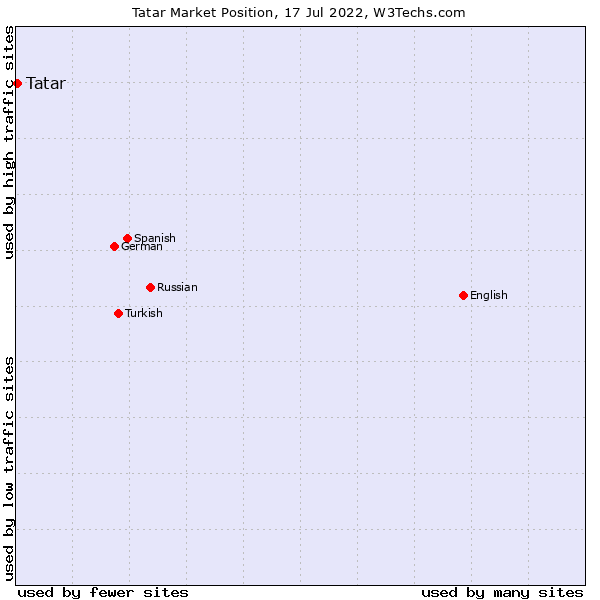 Market position of Tatar