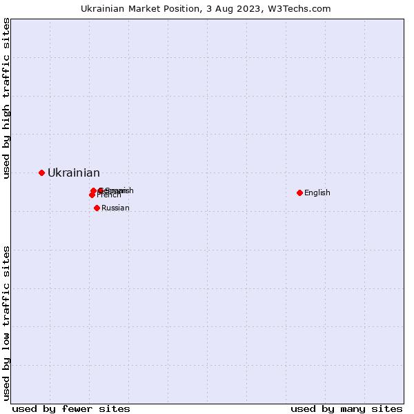 Market position of Ukrainian