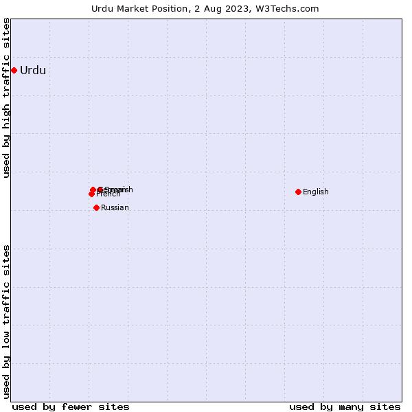 Market position of Urdu