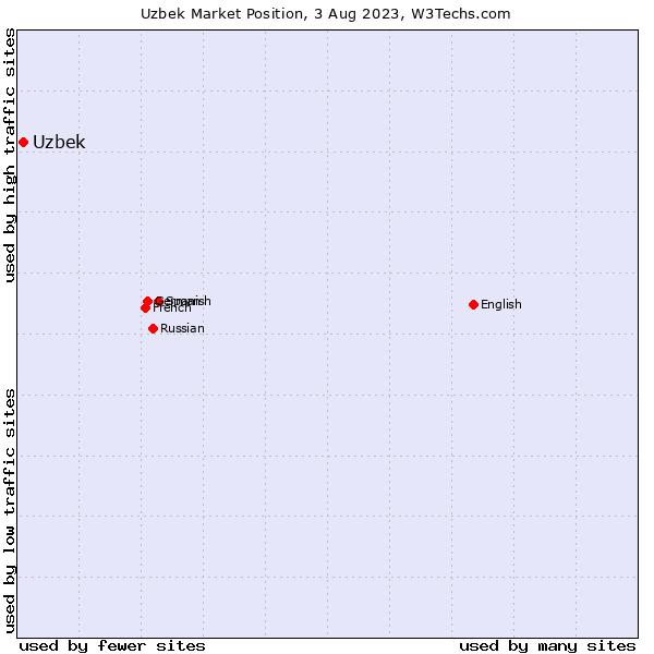Market position of Uzbek