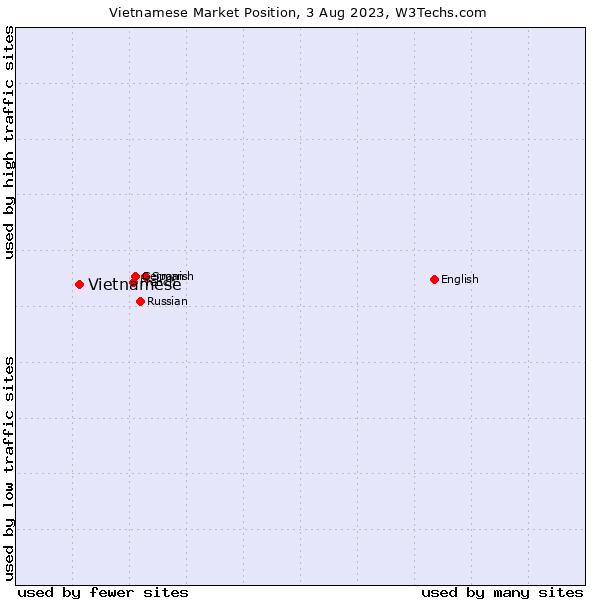 Market position of Vietnamese