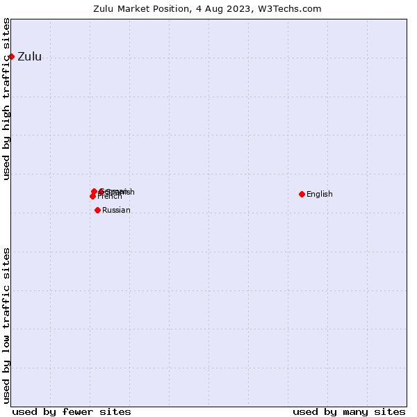 Market position of Zulu