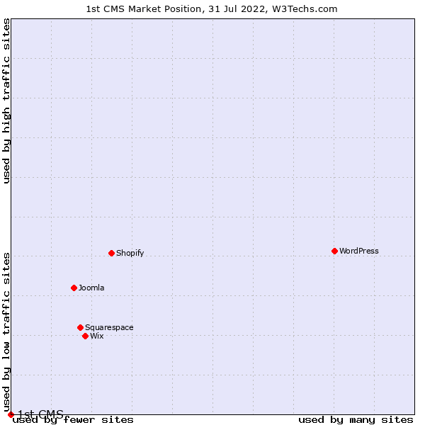Market position of 1st CMS