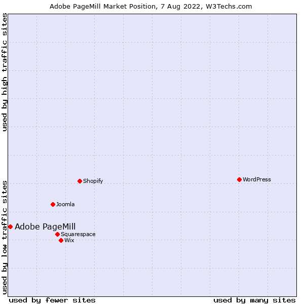 Market position of Adobe PageMill