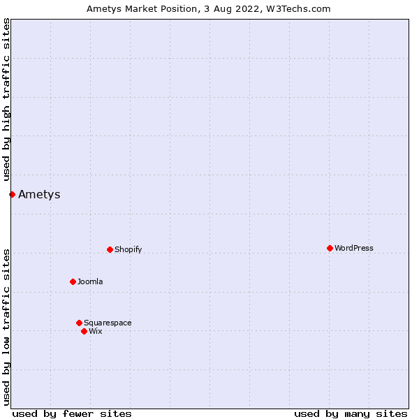 Market position of Ametys
