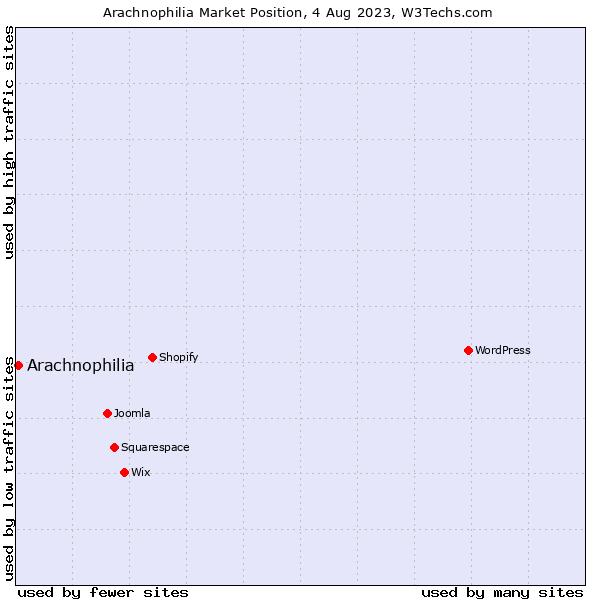 Market position of Arachnophilia