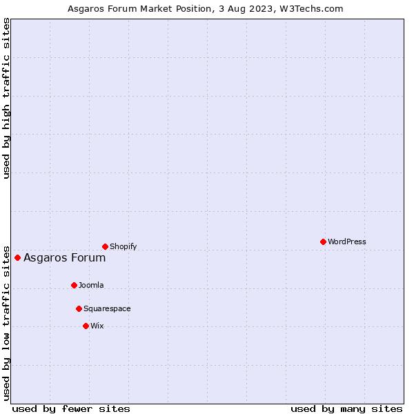 Market position of Asgaros Forum
