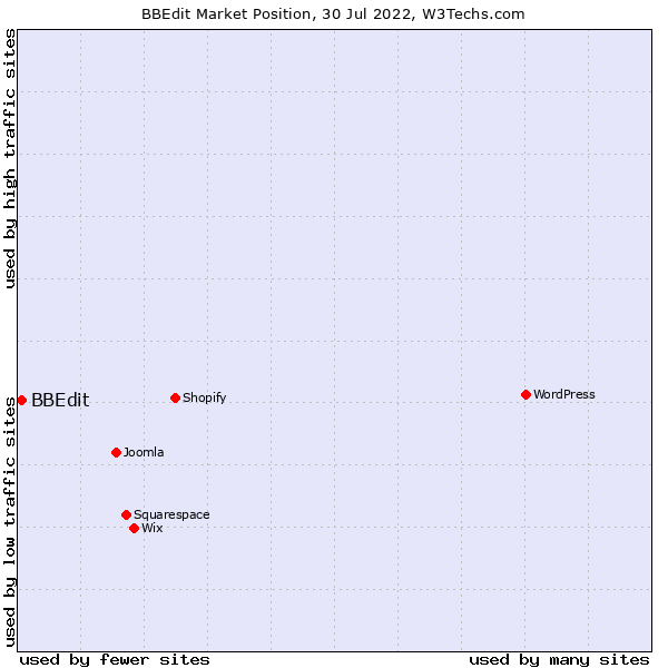 Market position of BBEdit