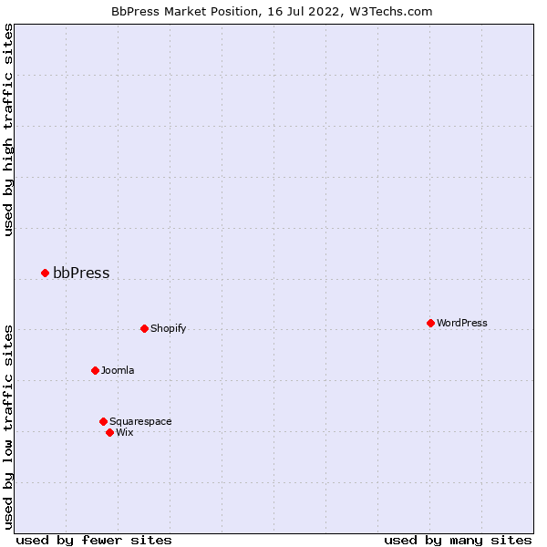 Market position of bbPress