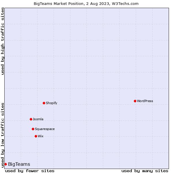 Market position of BigTeams