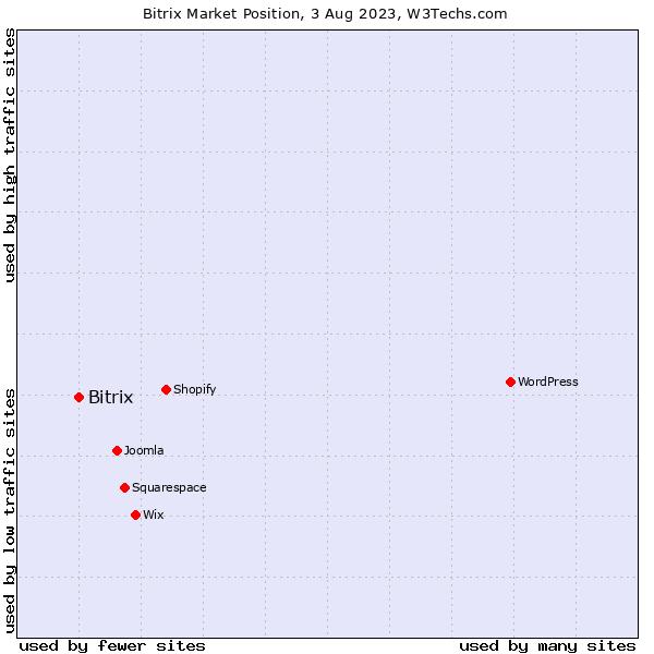 Market position of Bitrix