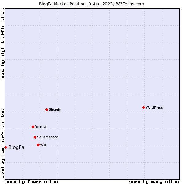 Market position of BlogFa