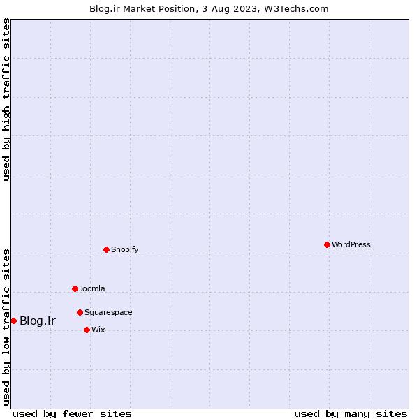 Market position of Blog.ir