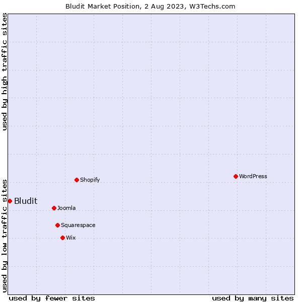 Market position of Bludit