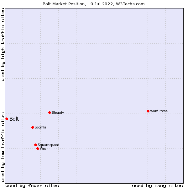 Market position of Bolt
