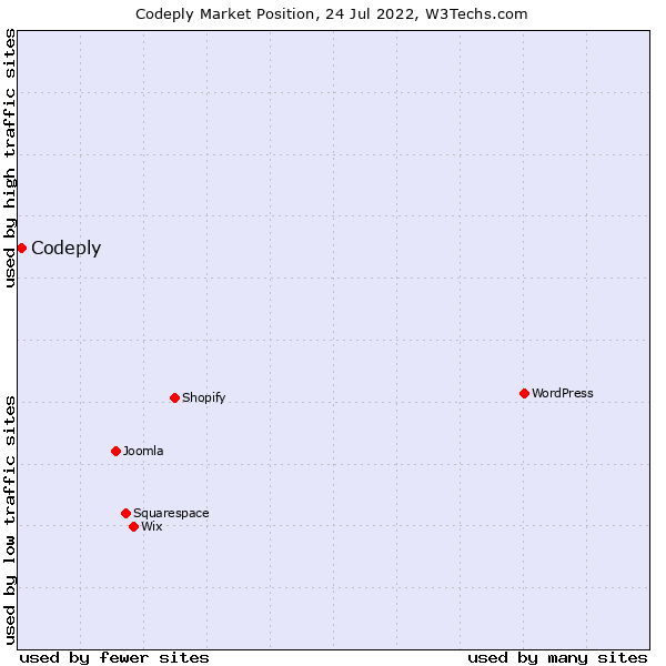 Market position of Bootply