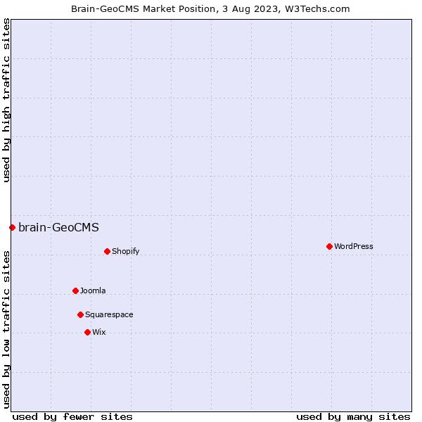 Market position of brain-GeoCMS