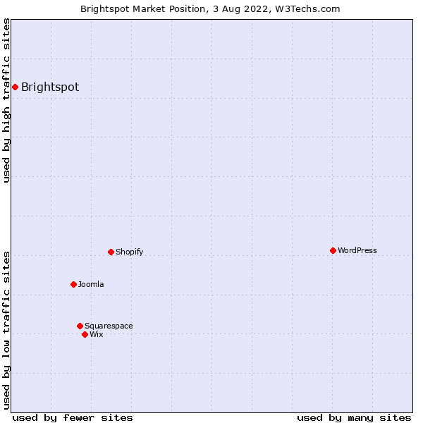 Market position of Brightspot