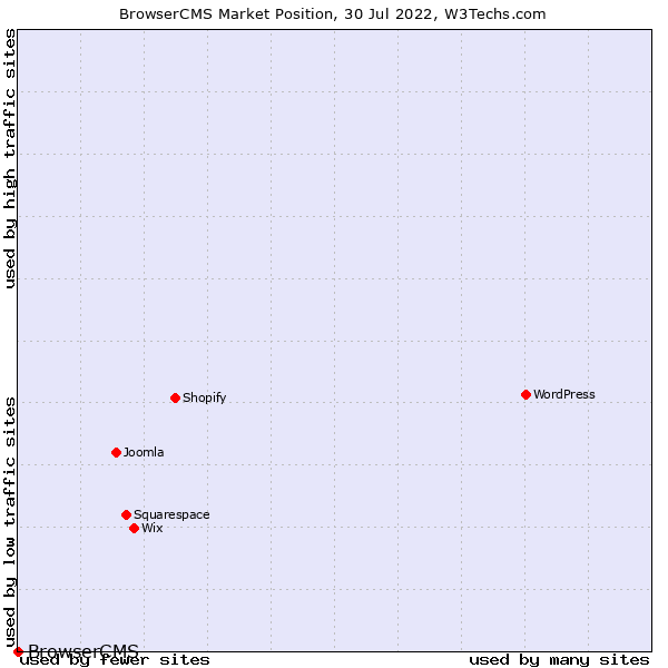 Market position of BrowserCMS