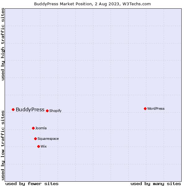 Market position of BuddyPress