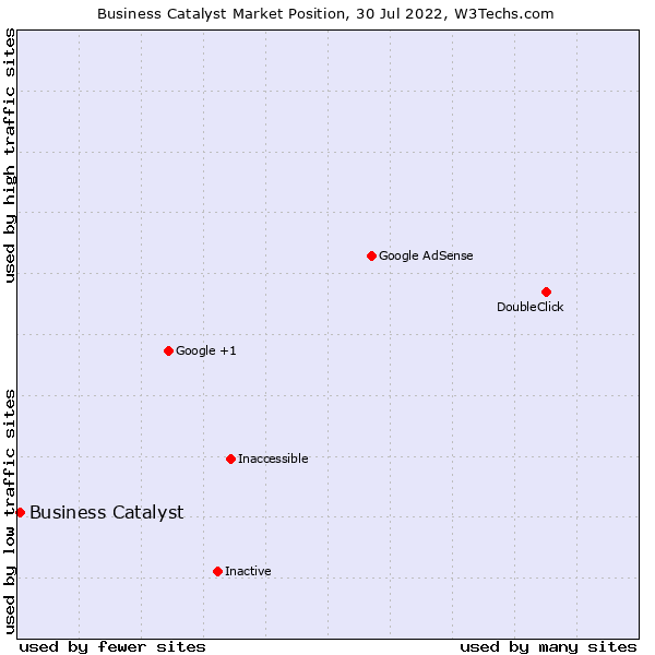 Market position of Business Catalyst
