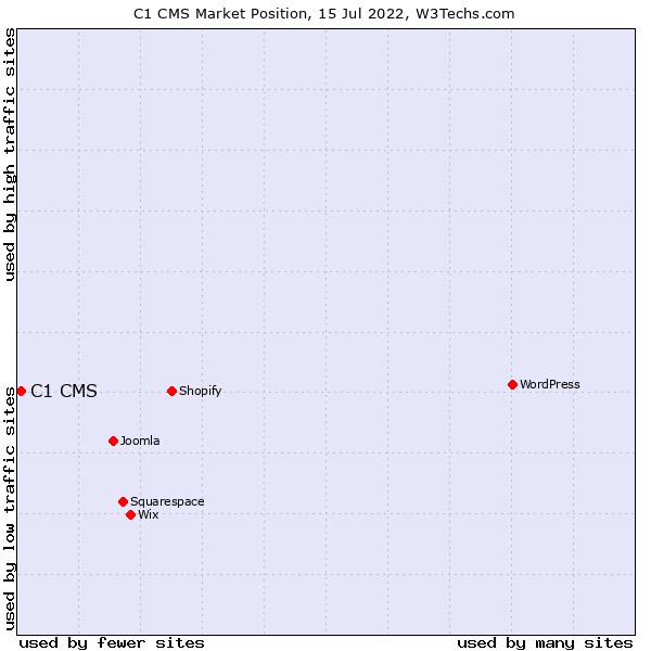 Market position of C1 CMS
