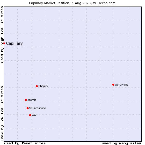 Market position of Capillary