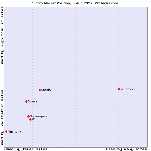 Market position of CDK Global