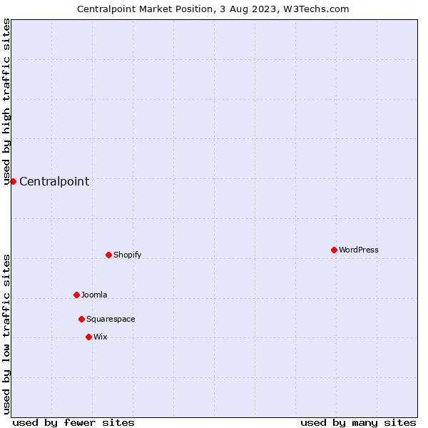 Market position of Centralpoint