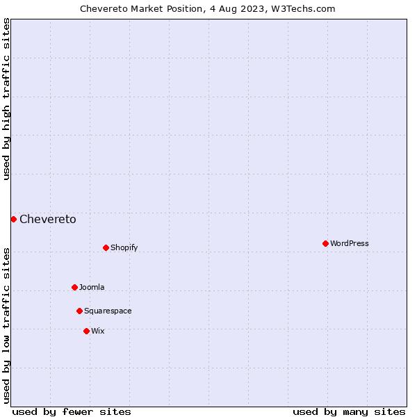 Market position of Chevereto