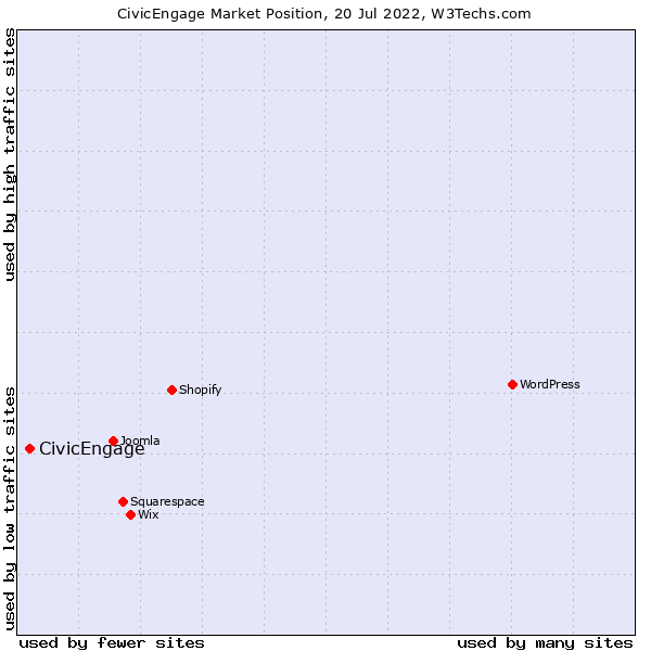 Market position of CivicEngage