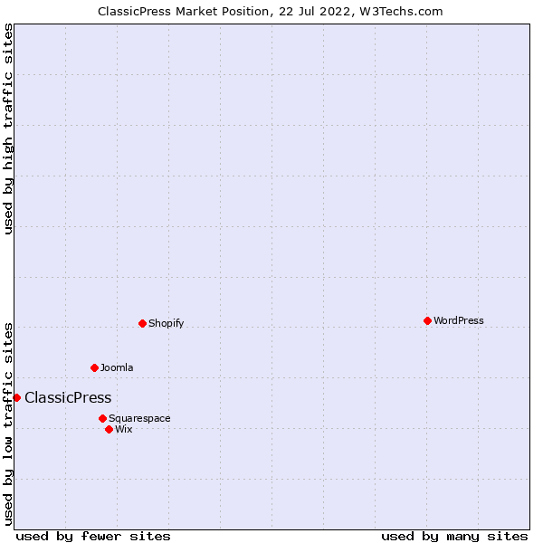 Market position of ClassicPress