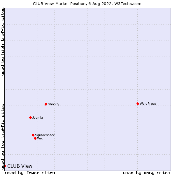 Market position of CLUB View