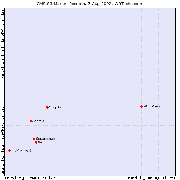 Market position of CMS.S3