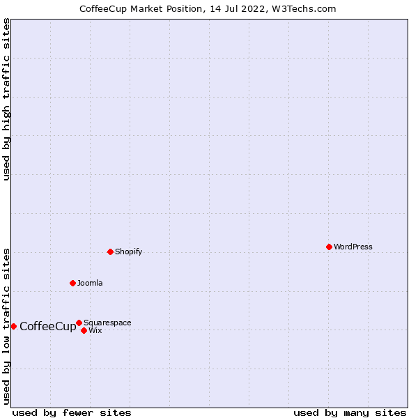 Market position of CoffeeCup