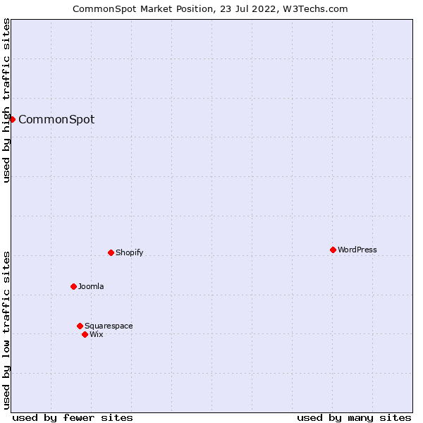 Market position of CommonSpot