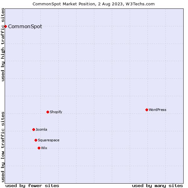 Market position of CommonSpot