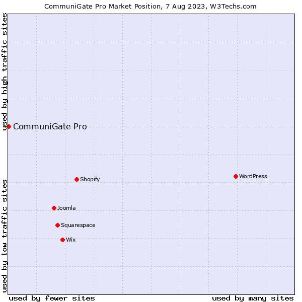 Market position of CommuniGate Pro