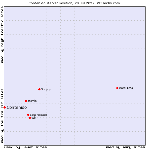 Market position of Contenido