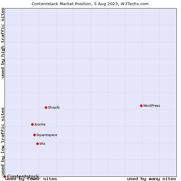 Market position of Built.io Contentstack