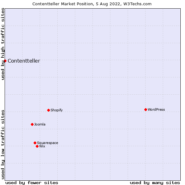 Market position of Contentteller