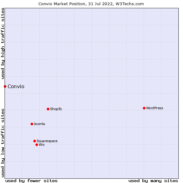 Market position of Convio