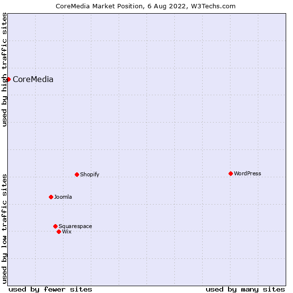 Market position of CoreMedia