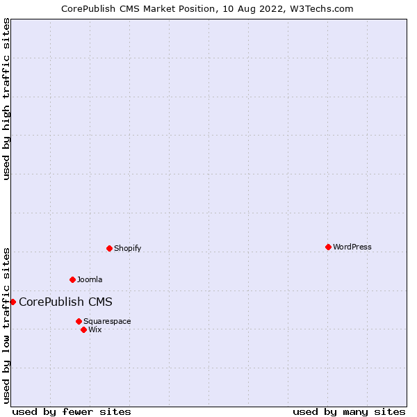 Market position of CorePublish CMS