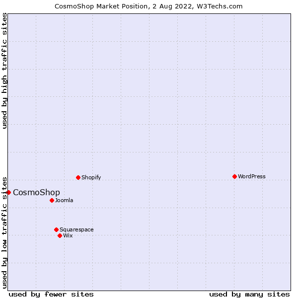 Market position of CosmoShop