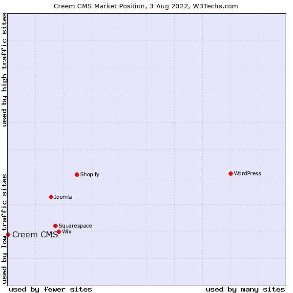 Market position of Creem CMS