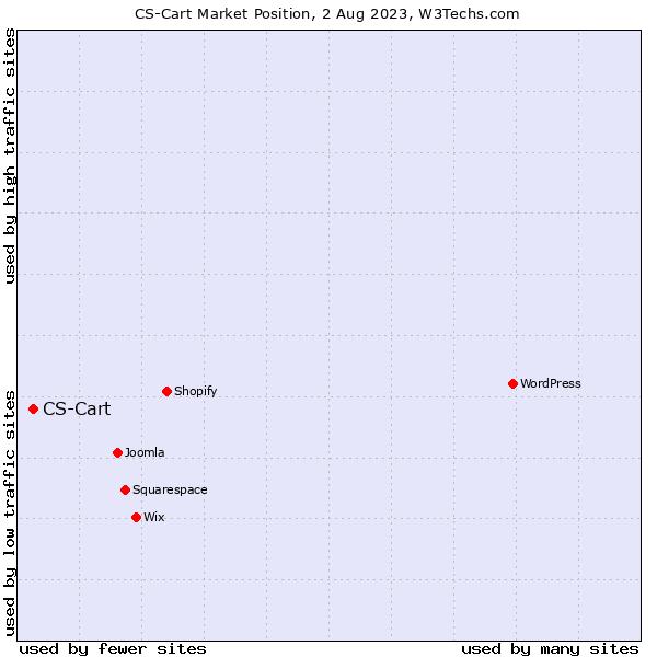 Market position of CS-Cart